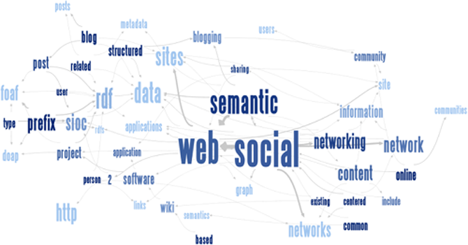 Semantic Social Media Integration-1