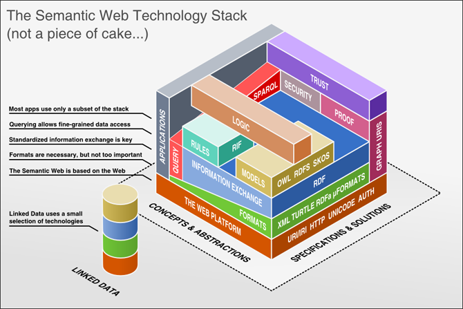 semantic_web_technology_stack